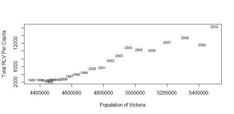 PopulationLandValueChange
